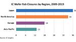 Seit 2009 wurden 100 Wafer-Fabs geschlossen