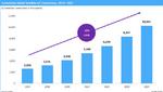 10 Mio. über Satelliten vernetzte Geräte bis 2025