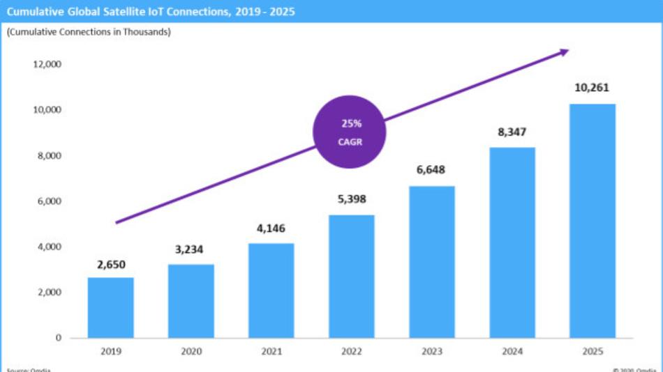 Die Anzahl der über Satelliten vernetzten IoT-Geräte zwischen 2019 und 2015.