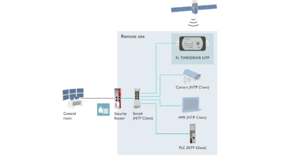 Der »FL Timeserver NTP« ist in Netzen ohne Internetzugriff oder als Fallback-Zeitserver einsetzbar.