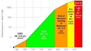 Bild 1. Die Rechenleistung von Computern in der Ära von Moore's Law und danach.