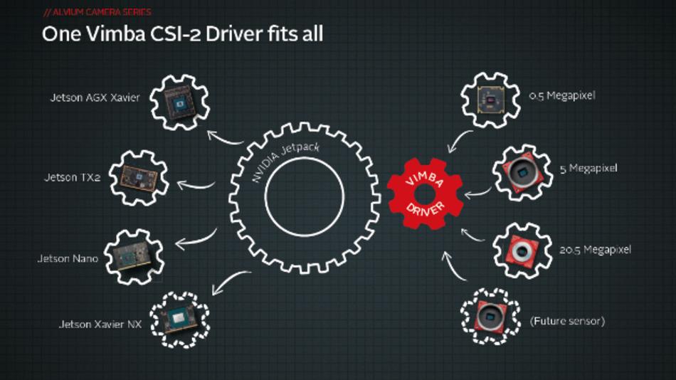 Allied Vision hat die Treibersoftware für seine CSI-2-Kameras standardisiert. Ein Treiber unterstützt den Betrieb von allen Alvium-Kameras an allen System-on-Modules der Jetson-Familie von Nvidia.