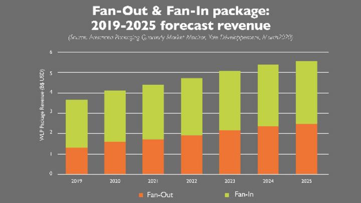 Der Markt für Advanced Packagingbis 2025. Die Fan-In-Packaging-Techniken werden auch als Wafer-Level-Chipscale-Packaging bezeichnet.