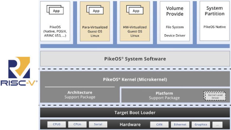Das RTOS PikeOS von SYSGO läuft jetzt auch auf RISC-V-Prozessoren.