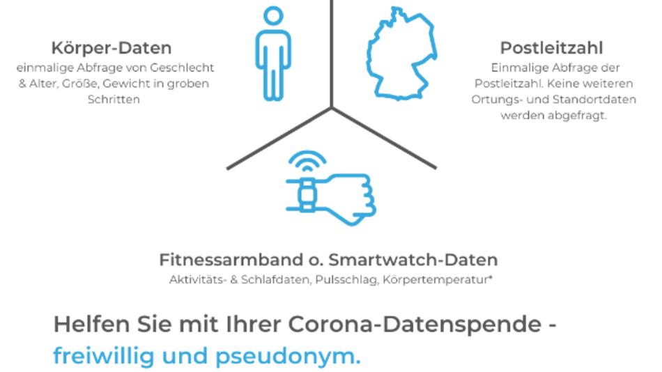 Hände waschen, Abstand halten, Daten spenden