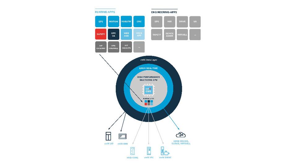 Die einheitliche Systemarchitektur erlaubt es Entwicklern, weitere Systemfunktionen jederzeit einfach als Apps und Open-Source-Software zu implementieren.