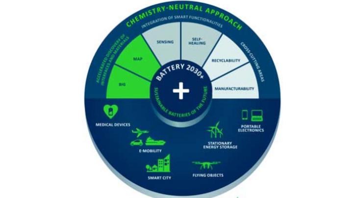 Die Roadmap der Forschungsinitiative »Battery 2030+« weist Europa den Weg zu einer nachhaltigen Batterieindustrie.