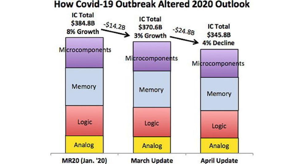 Die Vorhersagen von IC Insights zum weltweiten Halbleitermarkt vom Januar 2020, vom März 2020 und das Update vom April  2020 zeigen die zunehmenden Auswirkungen der Corona-Pandemie.