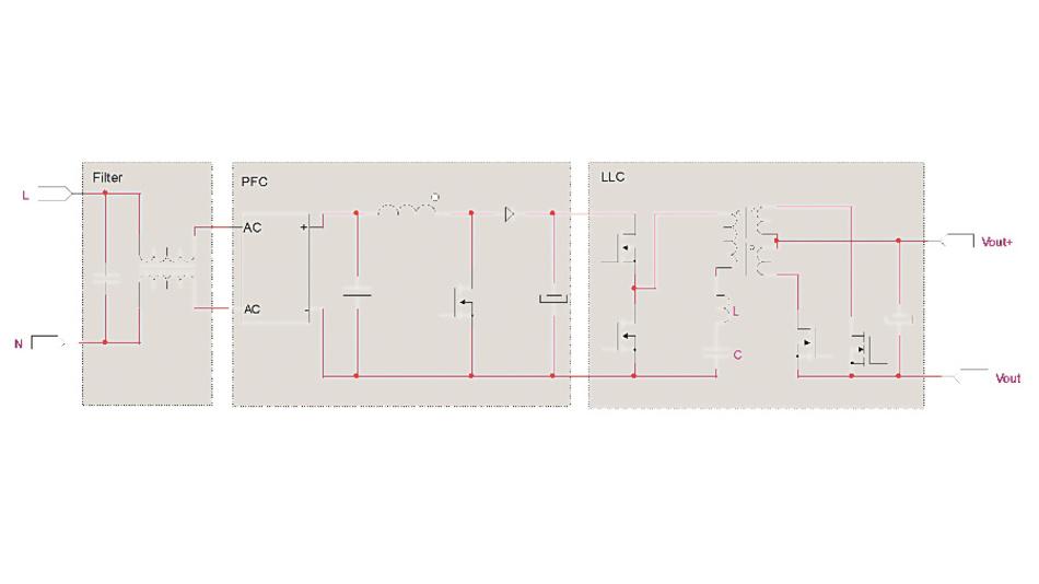 Bild 1: Typisches Prinzipschaltbild eines Netzgeräts von Traco mit Hochsetzsteller am Eingang zur Erzeugung eines sinusförmigen Eingangsstroms (PFC-Stufe) und eines LLC-Resonanzwandlers zur Potenzialtrennung und Spannungsregelung.