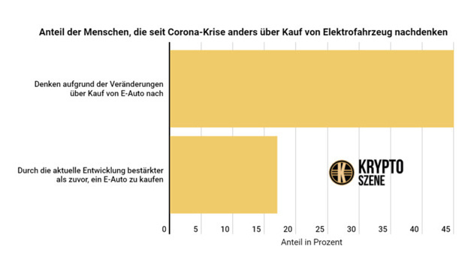 Anteil der in Großbritannien Befragten, die wegen der Corona-Krise anders über den Kauf eines über den Kauf eines E-Autos nachdenken.