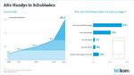 Deutsche horten Berge alter Handys