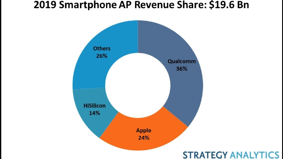 Die größten Hersteller von Applikationsprozessoren für Smartphones im vergangenen Jahr.