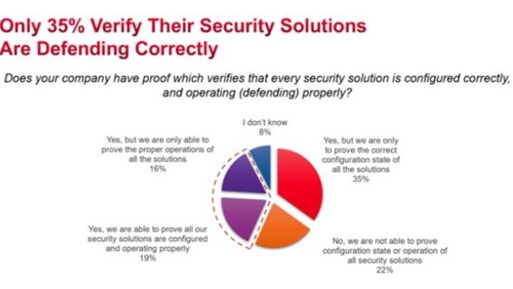 Die wenigsten Unternehmen sind sicher, dass ihre Security Tools korrekt konfiguriert sind und wirklich schützen.