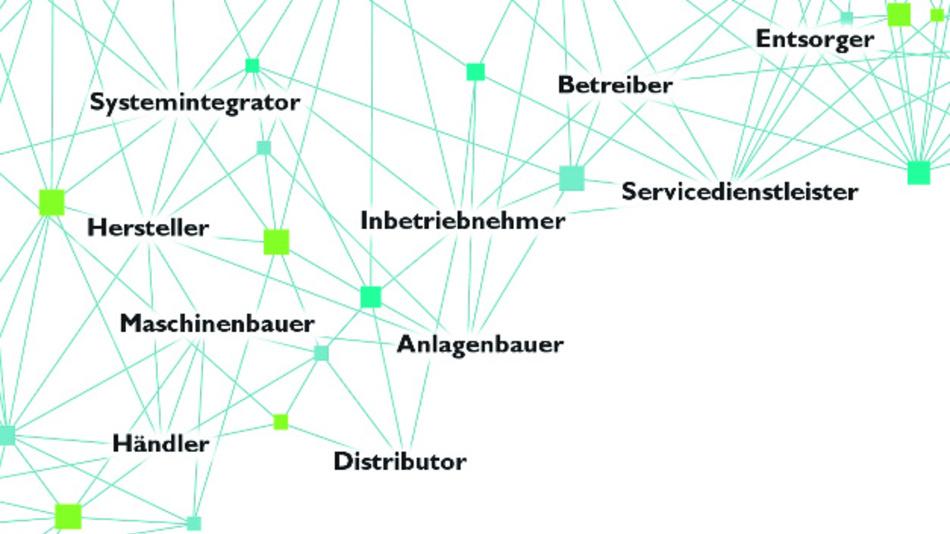 Bild 1: Verteiltes digitales Wertschöpfungsnetzwerk