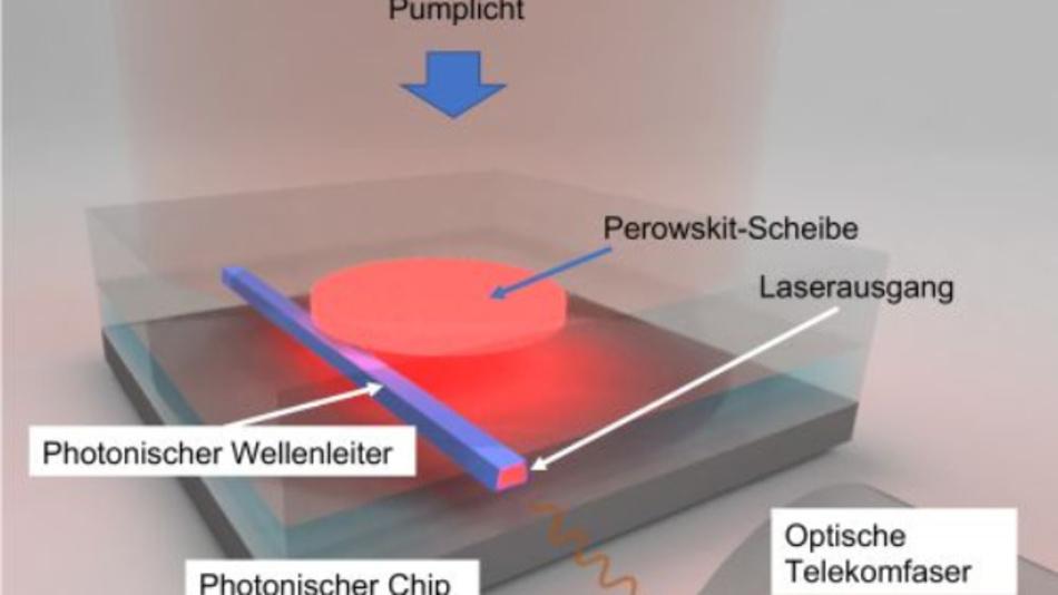 Optisch gepumpter integrierter Laser: Der Scheibenlaser wird von oben durch einen Laser mit Energie versorgt. Das aktive Lasermaterial (rot) wandelt das Pumplicht in eine andere Wellenlänge um und wird durch den Scheibenresonator verstärkt.