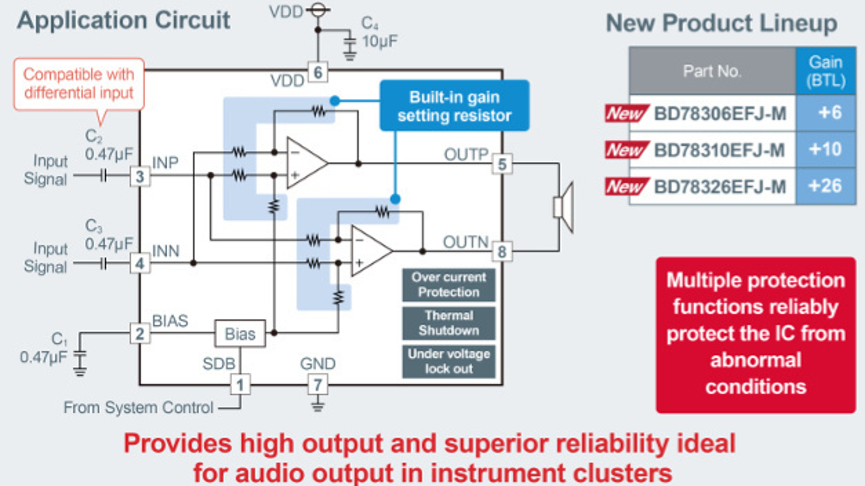 Die BD783xxEFJ-M-Serie besitzt eine Überstromschutzschaltung, eine integrierte thermische Abschaltung und eine Unterspannungssperrschaltung für eine zuverlässige Absicherung gegen Störfälle.