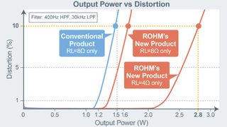 Vergleich der Verzerrungen von Lautsprecher-Verstärkern mit eingebauter Überstromschutzschaltung für Kombiinstrumente in Abhängigkeit von der Ausgangsleistung.