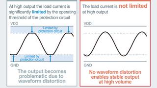 Signalverläufe bei Überstromschutz: Das neue Verfahren von Rohm zeigt keine Verzerrung der Signalverlaufs.
