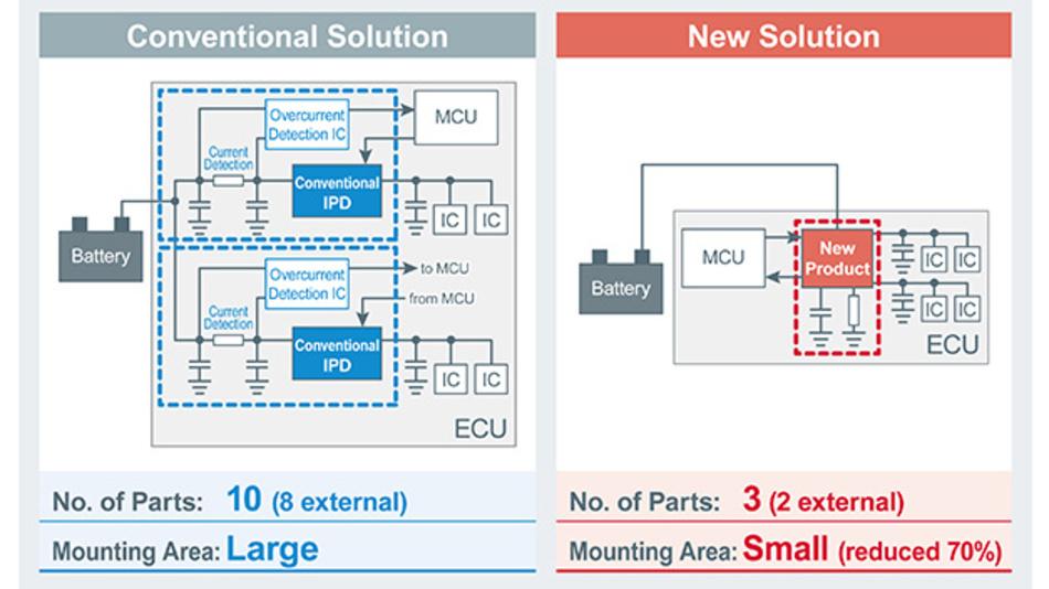 Die Anzahl der externen Komponenten im Vergleich – neuartige IPDs versus konventionelle Produkte.
