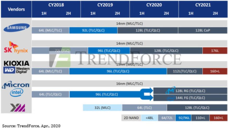 Die Roadmap der führenden Hersteller von NAND-Flash-Speicher-ICs.