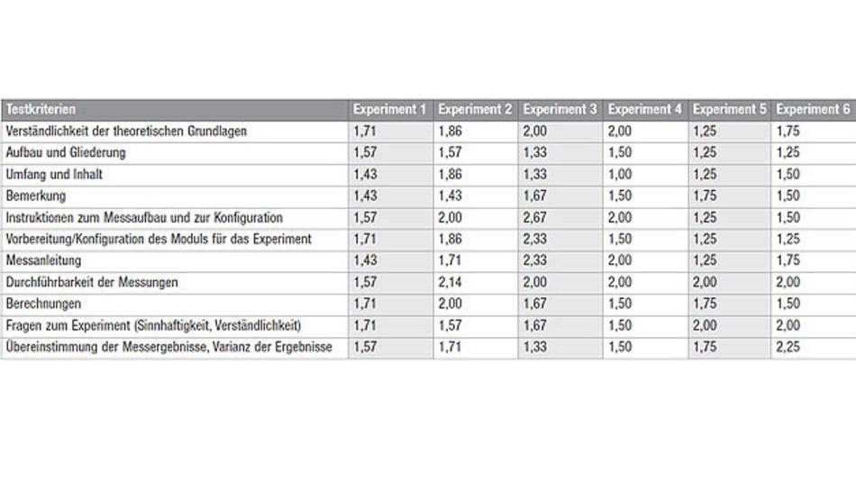 Tabelle. Die Zusammenfassung der Einzelwertungen im Testkapitel Betrieb, das mit sechs geführten Experimenten und einem optionalen Experiment sehr umfangreich ausfällt.