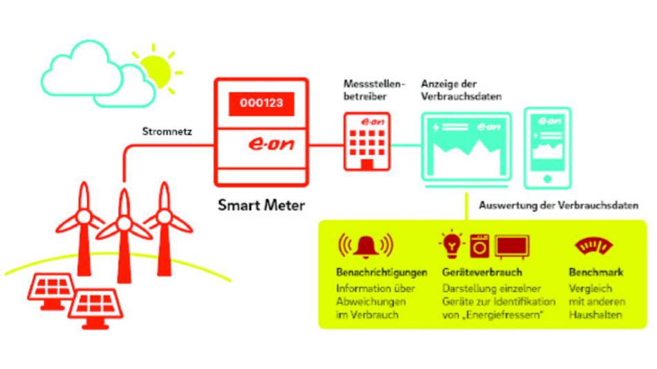 Bild2. Die Übersicht zeigt, wie ein Smart Meter in das Stromnetz eingebunden wird und zeigt den Nutzen für den Verbraucher auf.