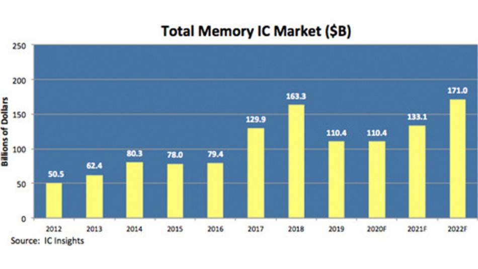 Der Umsatz mit Speicher-ICs von 2012 bis 2022.