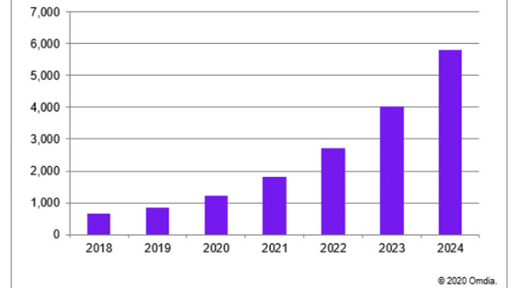 Die Umsatzentwicklung mit Chips, die auf Chiplets basieren, zwischen 2018 und 2014 (Umsatz in Mrd. Dollar).