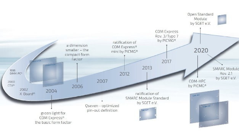 Seit über 20 Jahren sind Computer-on-Module die Lösung für Skalierbarkeit, 2nd-Source und einfache Upgrades für Langzeitanwendungen.