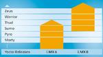 Die Yocto-Releases für i.MX6 und i.MX8 unterscheiden sich in ihrer Funktionalität.