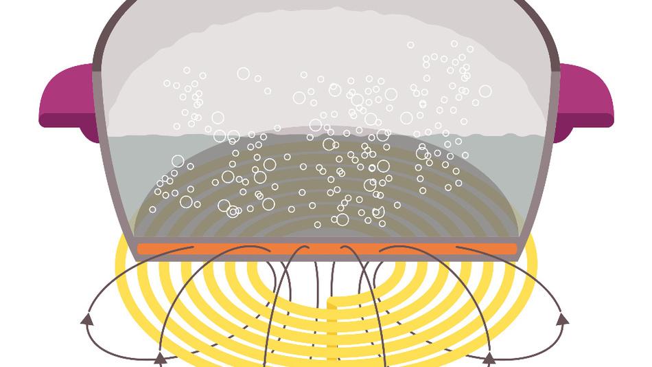Induktive Kochfelder erzeugen Wärme auf Basis des Stromwärmegesetzes – Joulsche Wärme.
