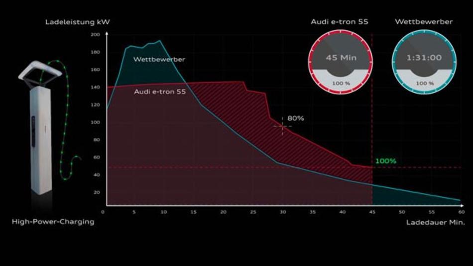 Ladeleistung kontra Ladegeschwindigkeit:  Was macht eine hohe Ladeperformance aus?