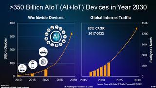 Bild 1. Bis 2030 werden bei durchschnittlich 40 angeschlossenen »Dingen« pro Person und 8,6 Milliarden Menschen auf der Welt voraussichtlich ca. 350 Milliarden Geräte in Betrieb sein.