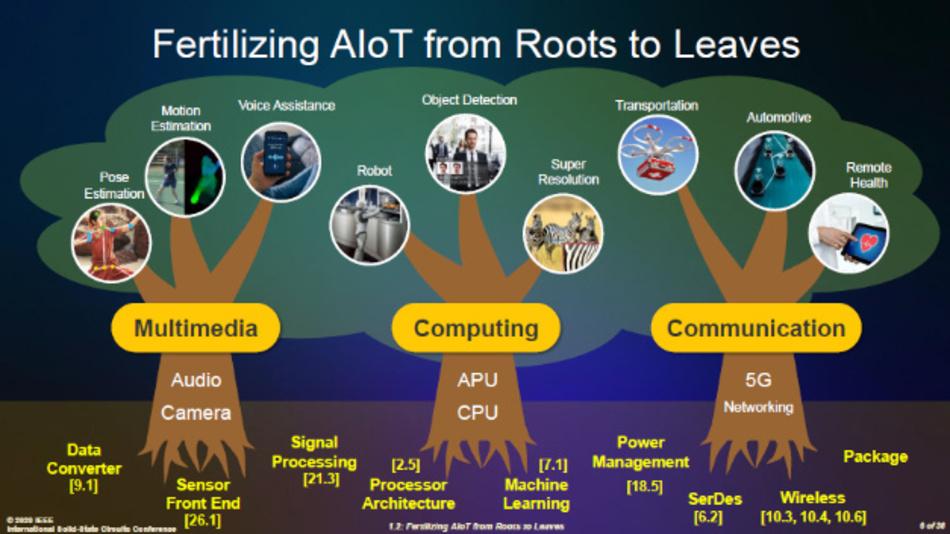 Bild 2. »Das AIoT von den Wurzeln bis zu den Blättern befruchten«: Das AIoT umfasst ein breites Spektrum von Technologien, das sich in drei Kategorien einteilen lässt: Multimedia, Computing und Kommunikation.