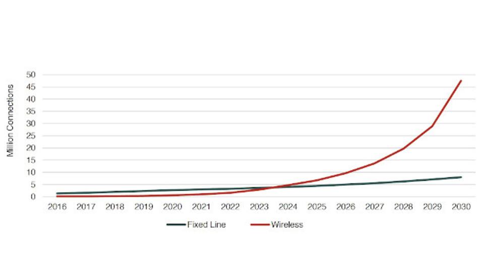 Die Zahl der per Kabel verbundenen Geräte in der Industrie wird nur langsam zunehmen. Dagegen  erleben per Funk kommunizierende Geräte einen Boom, so dass ab 2023 Funk zur dominierenden Kommunikationstechnik in der Industrie wird.