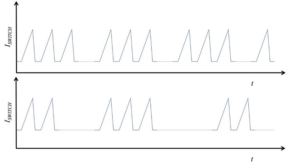 Probleme in der Feedback-Schaltung können in Designs mit fester Schaltfrequenz irreguläre  Perioden ohne Schaltimpulse bewirken (untere Kurve).