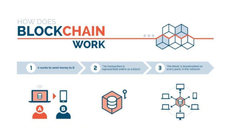 Sechs Schritte zeigen, wie eine Blockchain funktioniert. Das Bild zeigt Schritt 1 bis 3.