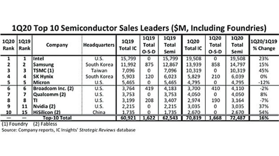 HiSilicon und Nvidia sind neu dabei: Die Top Ten unter den Halbleiterherstellern im ersten Quartal 2020 gegenüber dem Vorjahresquartal.