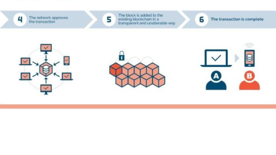 Sechs Schritte zeigen, wie eine Blockchain funktioniert. Das Bild zeigt die Schritte 4 bis 6.
