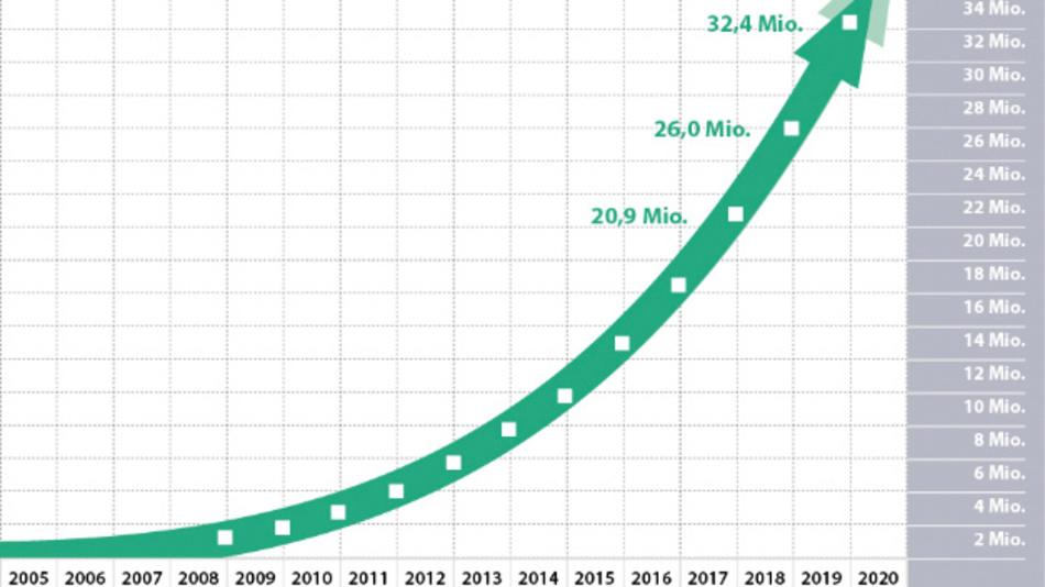 Mit einem Wachstum von 25 Prozent im Jahr 2019 stieg die Gesamtzahl von Profinet-Knoten auf 32,4 Millionen.
