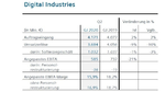 Siemens 2. Quartal 2020