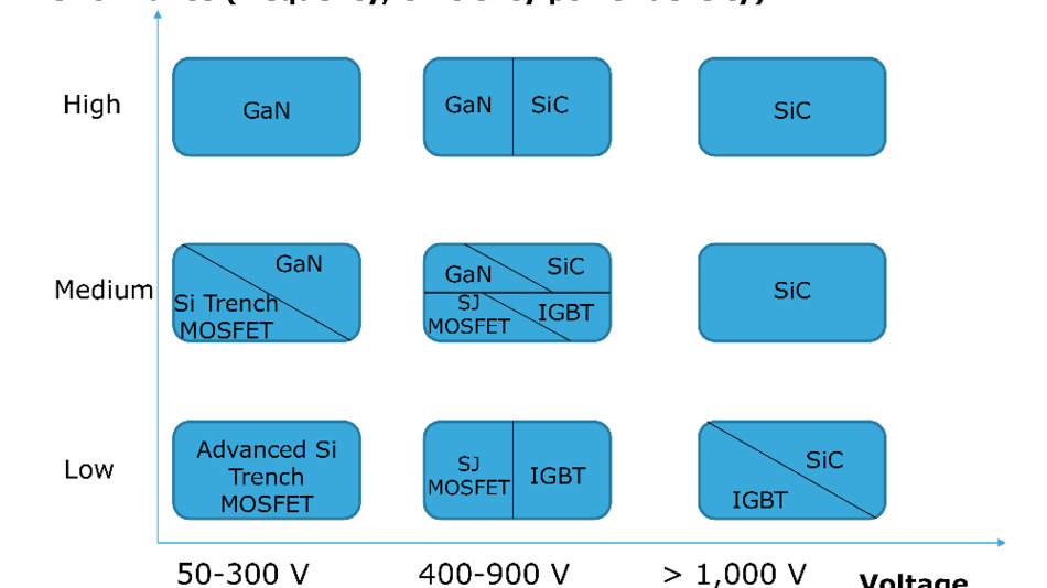 Übersicht über die Einsatzbereiche der verschiedenen Leistungselektroniktechnologien, angeordnet nach Performance (Frequenz, Effizienz sowie Leistungsdichte) und Spannung.