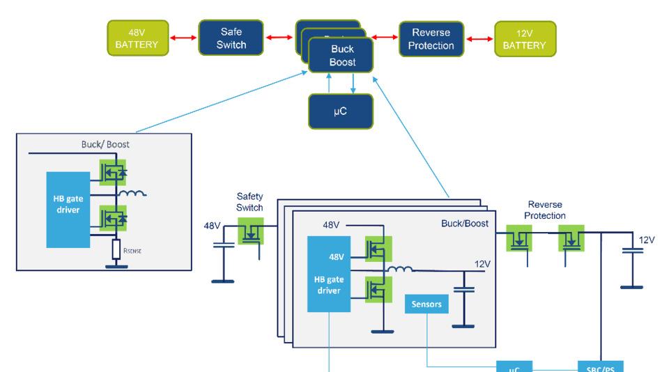 Typischer Aufbau eines bidirektionalen Leistungswandler-Systems in automotiven 48-V-Systemen für  den Energietransfer zwischen 48-V- und 12-V-Bordnetz.