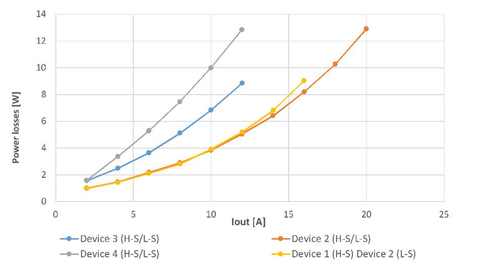Gemessene Verluste des Gleichspannungswandlers als Funktion des Ausgangsstroms bei 300 kHz Schaltfrequenz.