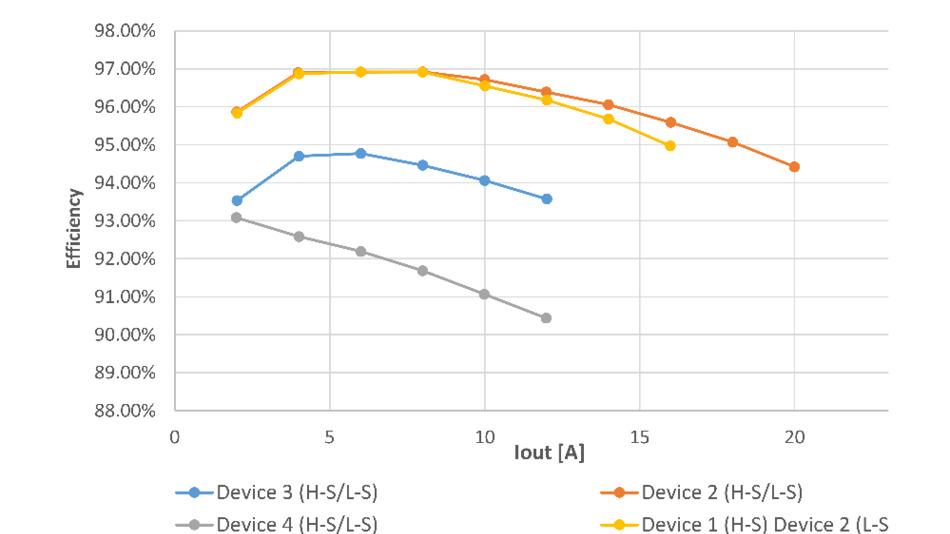 Gemessener Wirkungsgrad des Gleichspannungswandlers als Funktion des Ausgangsstroms bei 300 kHz Schaltfrequenz.