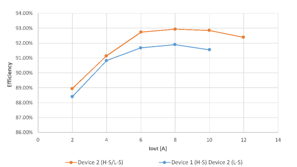 Gemessener Wirkungsgrad des Gleichspannungswandlers als Funktion des Ausgangsstroms bei 1 MHz Schaltfrequenz.