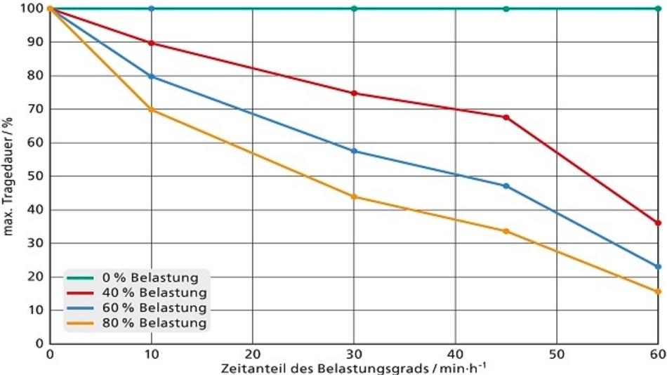 Relative Verkürzung der empfohlenen Tragedauer in Abhängigkeit von Grad und zeitlichem Anteil der körperlichen Belastung. Referenzwert ist die Tragedauer bei Ruhe/leichter Arbeit.