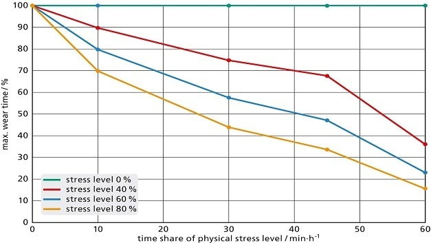 Relative reduction of the recommended wearing time depending on the degree and time proportion of physical strain. The reference value is the duration of wear at rest/light work.