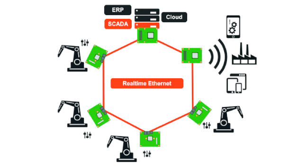 Bild1. Über Time Sensitive Networking lassen sich nicht nur Steuerungen in Echtzeit über Ethernet verbinden, sondern sogar taktile Internetsessions umsetzen.