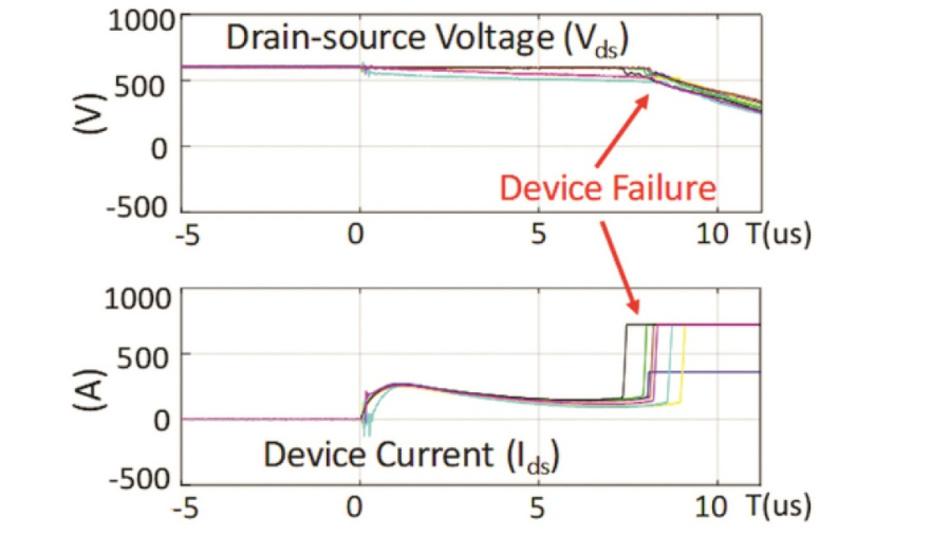 Bild 2: Oszillogramm der Kurzschlussprüfung. Der Kurzschlussstrom liegt bei allen zehn Prüflingen um die 250 A.